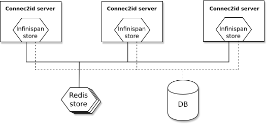 Two tier caching with Redis